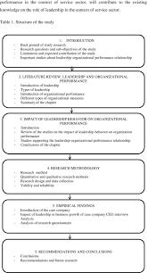 leadership organizational performance relationship