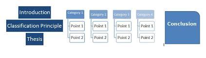 classification essay  custom paper service classification essay