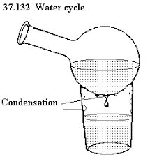 unph see diagram       water cycle   condensation on a drinking glass  heat some water until it is near the boiling point