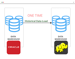 hadoop business intelligence project for an e commerce firm migration from informatica to cloudera hadoop