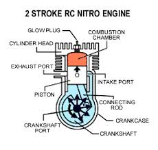 2 cycle stroke engine diagram 2 cycle engine diagram