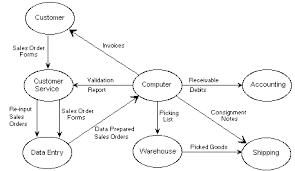 data flow diagramsstep   create initial data flow diagram