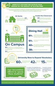 helping colleges improve grades on gluten options a taste nfca infographic gluten at college