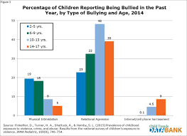 bullying child trends differences