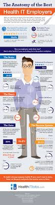 what do the best health it employees want from an employer sbmi what do the best health it employees want from an employer