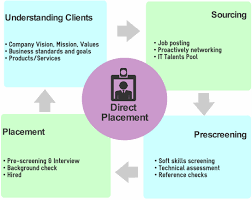 direct placement resourcesoft direct placement diagram