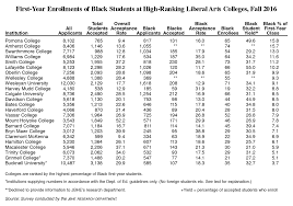 black first year students at the nation s leading liberal arts click to enlarge