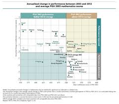 american schools vs the world expensive unequal bad at math click for larger image of chart