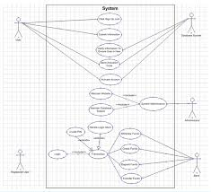 dot net blog  danielle smith   dot net architect  iron speed    a dot net architect user case diagram showing how roles are established