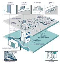 what is air duct cleaning    air duct cleaning furnace air    hvac diagram