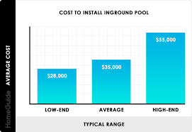 2019 Inground Pool Costs | Average Price To <b>Install</b> & Build By Size