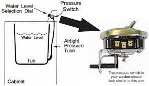 bosch dishwasher installation wiring images elite range 790 defy stove wiring diagram additionally bosch dishwasher float switch