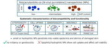 Poly[acrylonitrile-co-(N-<b>vinyl</b> pyrrolidone)] nanoparticles ...