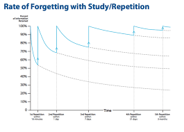 james kennedy forgetting curve