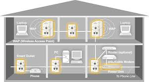 wired home network diagram   solved home network setup help    network solution large home or large office