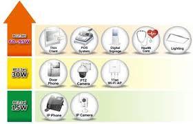 Промышленные <b>инжекторы PoE Planet</b> IPOE-171-60w и IPOE ...