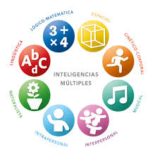 Image result for inteligencias multiples