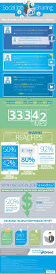 infographic the science of social job sharing from work4 labs share