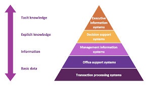 pyramid diagram pyramid diagrams 5 level pyramid model of information systems types