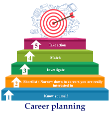 career planning after th dubai contact details reviews career planning png