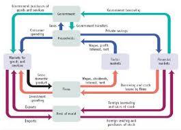 circular flow diagram   unmasa dalhacircular flow diagram