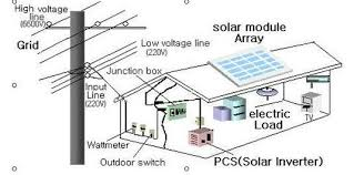 wiring diagram for power inverter wiring image power converter wiring diagram camper wiring diagram and schematic on wiring diagram for power inverter