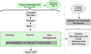 sec gov   information technology project managementrelationship of project management activities to the development life cycle phases of a project
