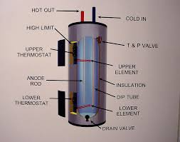 water heater electrical diagram water image wiring whirlpool water heater wiring diagram whirlpool on water heater electrical diagram