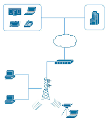 network diagram software to quickly draw network diagrams online    network topology diagram