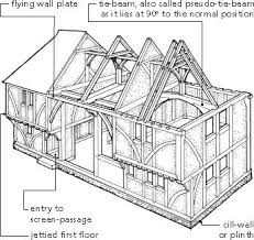 house  construction and types of on pinterest