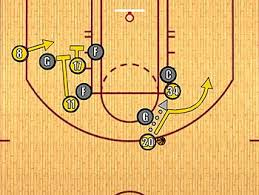 nba com  lamisil lakers play diagramclick here or on the play diagram above to take an animated look at how the lakers run their offense