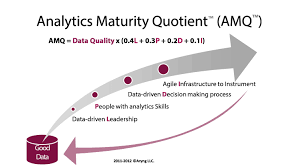 what is your organization s analytics maturity based on our methodology i would estimate zynga s amq 87 and redbox s amq 77 electronic arts and many other struggling companies have amq less than