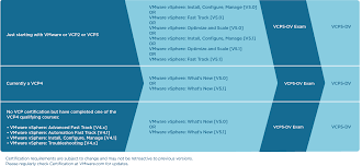 do your it certifications stack up the right path for your comes out just about every other year along the accompanying certifications below you will a graphic of vmware s certification roadmap