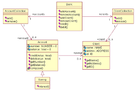 figure   a uml class diagram for a banking system    scientific    figure   a uml class diagram for a banking system