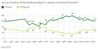 And the sentence of life without parole plus restitution causes a support drop of     and relegates capital punishment to a minority position   See Fig