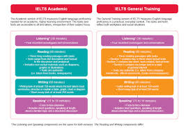 ielts test formats academic vs general training test format