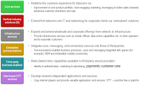 strategy the six key telco opportunities stl partners telco 2 0 roadmap report telecoms industry six opportunities chart