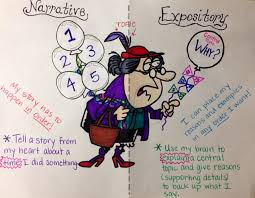 best images about writing expository essay 17 best images about writing expository essay informational writing anchor charts and graphic organizers
