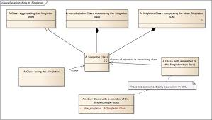c     how to show a singleton relationship in a class diagram    enter image description here