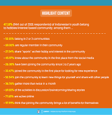 the youth assemble survey report on hobbies and interest based this survey report is divided into six chapters first of all the first chapter is about general findings from the survey apparently we that almost