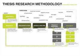 Buy write research proposal   Custom professional written essay     FAMU Online Methodology chapter sociology dissertation Metricer