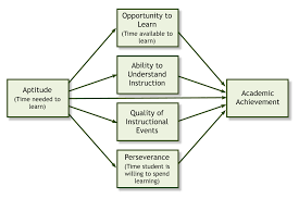 can educational research be both rigorous and relevant carroll s model see figure 1 is