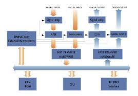data loggers   seminar report  ppt  pdf for ece studentsblock diagram of data logger
