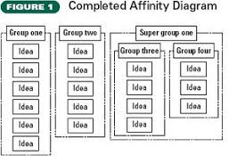 radalm   wiki  creativityfig   completed affinity diagram jpg
