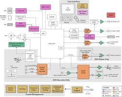 dvd player block diagram info dvd player block diagram wiring diagram wiring block