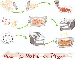 universal diagram  how to make a pizza   intro to visual comm blogin this assignment we were asked to diagram how to make a pizza  which would be understood universally  the goal was to illustrate a simple diagram as to