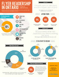 press release ontario consumers prefer traditional print flyers infographic flyer readership in ontario image