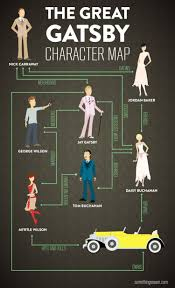 the great gatsby mr amundson s website image the great gatsby character map