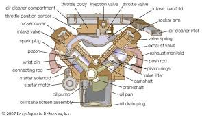 <b>Gasoline engine</b> | Britannica