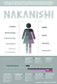 infographic resume for a designer business infographics